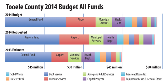 County approves $58M budget