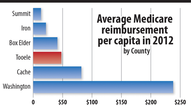 Medicare reimbursement uneven across rural, urban Utah counties