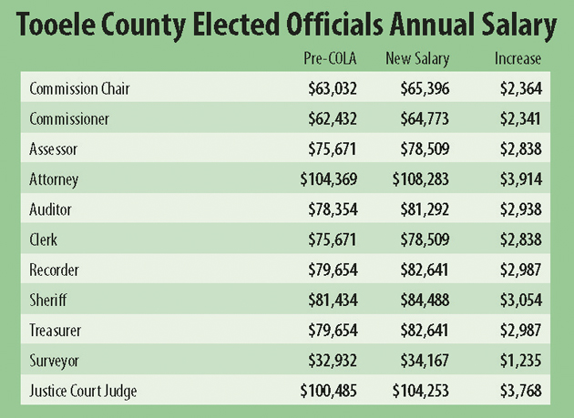 County OKs cost of living adjustment