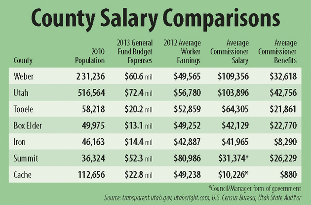 Commission salary reviewed