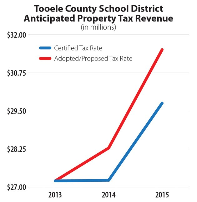 School district to hold hearing for tax rate