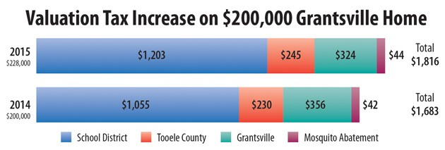 Tax notices reflect climbing home values in Grantsville