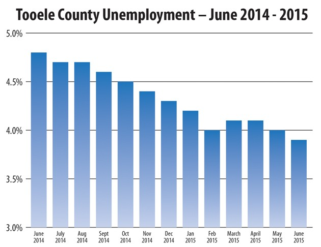Unemployment rate continues to drop across county
