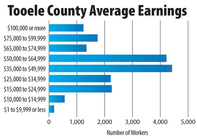 Census shows median income for all local workers is over $35K