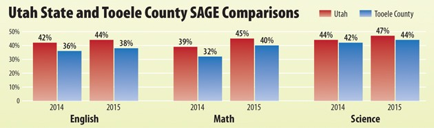 Area student test scores see improvement
