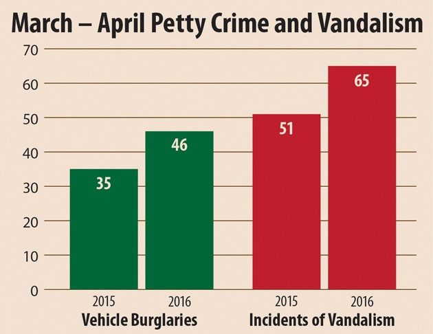 Police report spike in auto burglaries