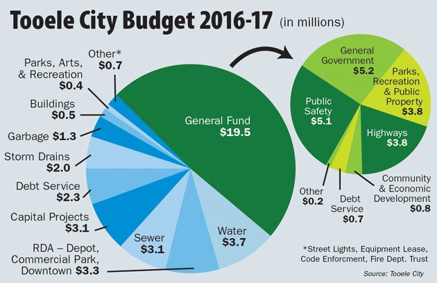 Tooele OKs draft $39.9M city budget