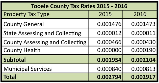 Citizens to see net increase on county property tax bill