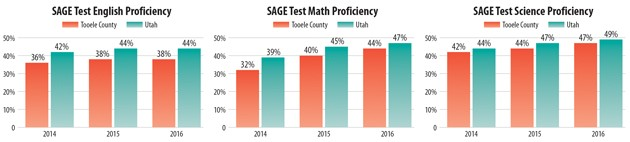 Local students' SAGE scores continue to make improvement