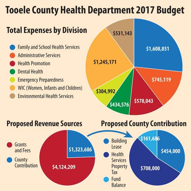 County health dept. will need $1.32M more for 2017 budget