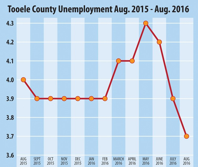 August jobless rate drops to 3.7 percent