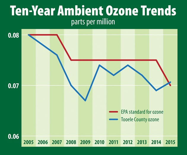 Herbert proposes Tooele Valley be a nonattainment area for ozone