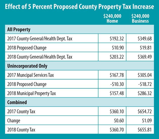 County OKs tax increase to 5-percent limit