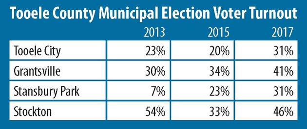 Voter turnout was up for election 2017
