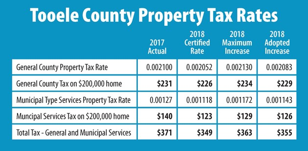 Despite tax increase, taxpayers will pay less to Tooele County in 2018
