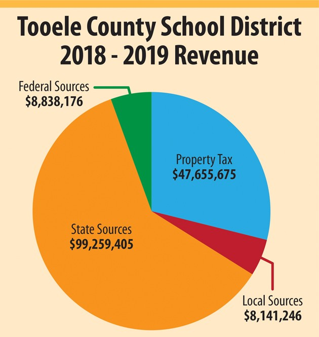 School board adopts new $164M budget