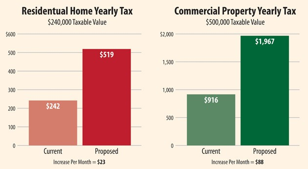 Public hearing on Tooele City tax hike set for Wednesday