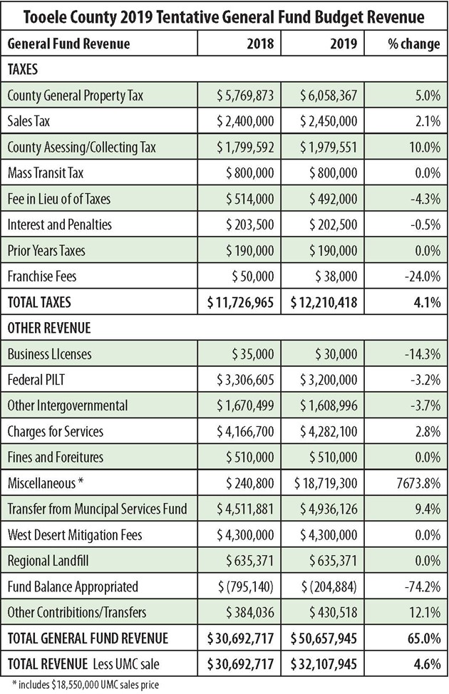 County to consider tax hikes and 2019 budget