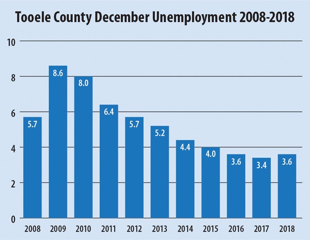 County unemployment rate holds steady at 3.6 percent