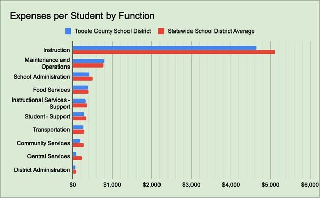 State Auditor releases public school spending data