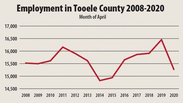 Unemployment hits 10.3% in Tooele County