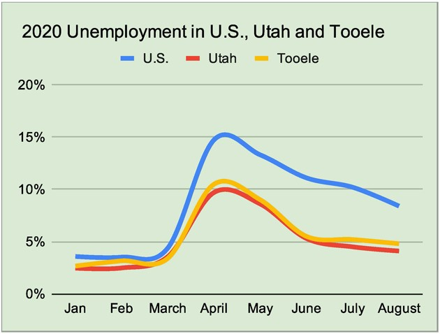Tooele County unemployment drops to 4.8%