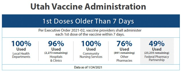 State accounts for vaccines received