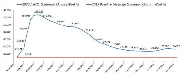 DWS reports statewide decline in unemployment claims