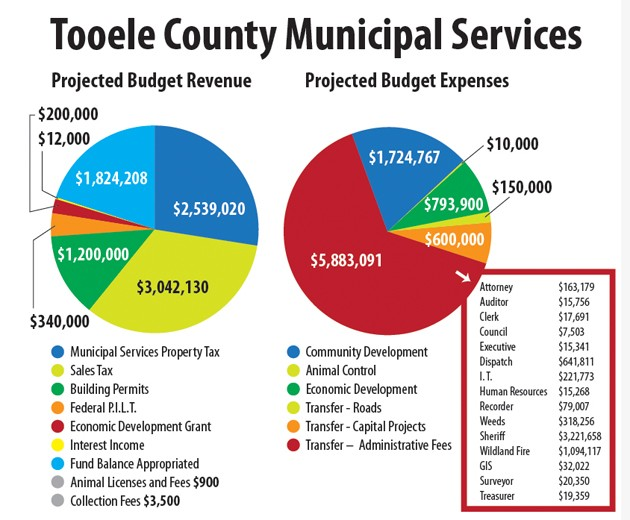2022 tentative Tooele County municipal services budget